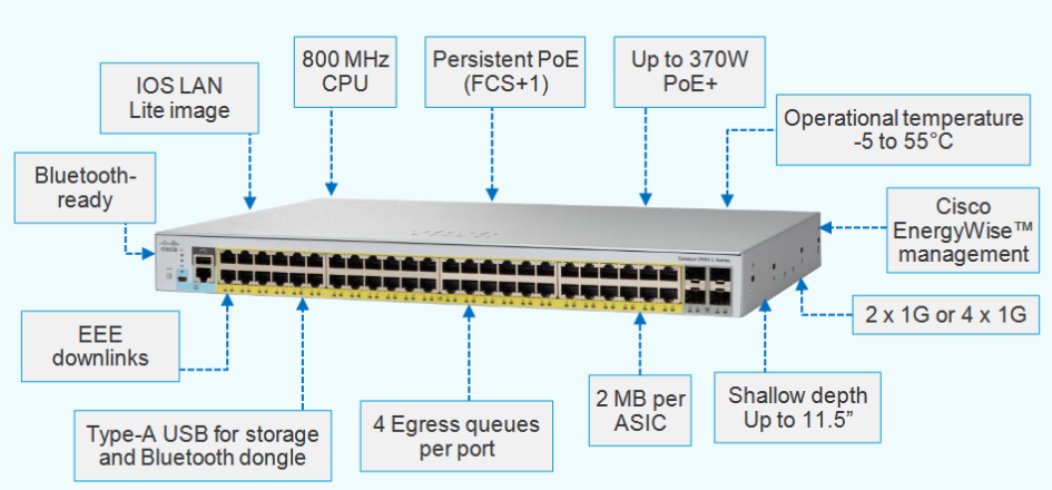 Cisco Catalyst 2960-L Series