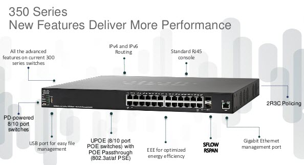 Cisco SF350-24-K9-EU 24 10/100 ports + 2 Gigabit copper/SFP combo + 2 SFP ports