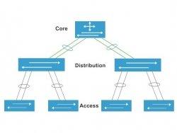 Phân biệt core switch và access switch của Cisco