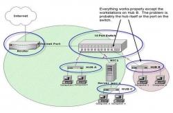 Tìm hiểu sự khác nhau giữa Hub, Switch và Router