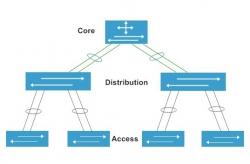 Core switch Cisco là gì? chức năng của switch core trong hệ thống mạng